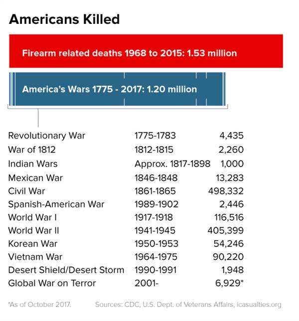171004-gun-deaths-graphic-se-355p_0dd843318923b110e4a719251c518044.nbcnews-ux-600-700