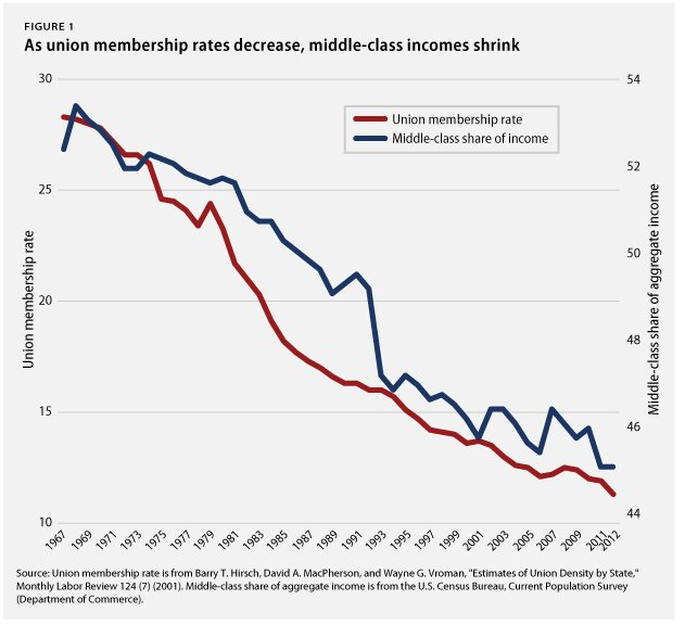 Unions, Union membership, middle class, income, trade, free trade, income inequality, aggregate income, chart, graph