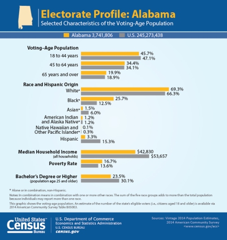 Alabama, Voters, Doug Jones, Roy Moore, Election, Special election, 2017, voter turnout, electorate, voting-age, population, demographics, US, United States, census, pedophile, victory, loss